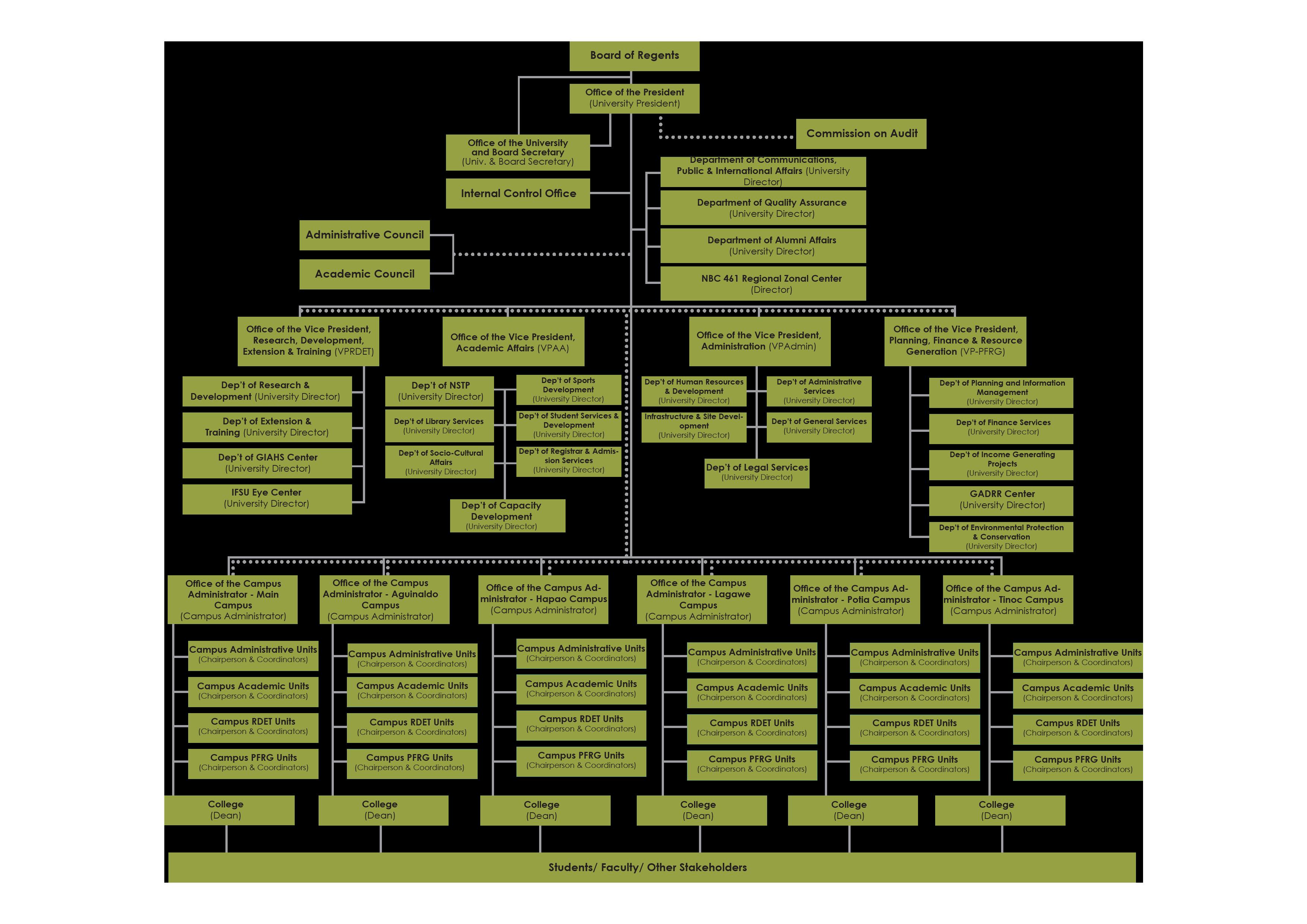IFSU Organizational Structure